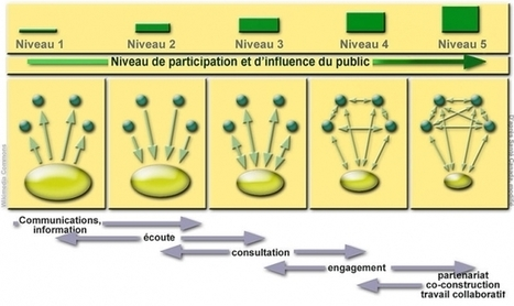 Empowerment et démocratie participative: les citoyens s'approprient les leviers de décisions politiques / France Inter | Tout sur l'empowerment | Scoop.it
