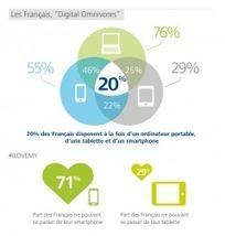 Une étude sur les comportements numériques des Français | Curiosité Transmedia & Nouveaux Médias | Scoop.it