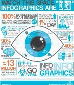How You Can Use Infographics to Tell a Story | Social Media Club | How to find and tell your story | Scoop.it