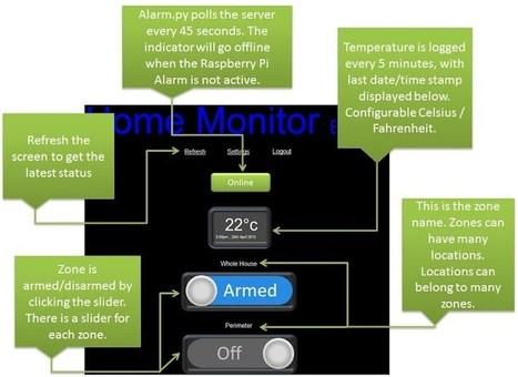 PrivateEyePi – a DIY home alarm system | Raspberry Pi | Raspberry Pi | Scoop.it