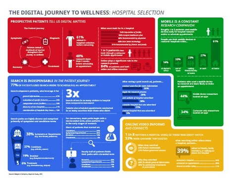 The Digital Journey: What Patients Do and Want | ComunicaFarma | Scoop.it