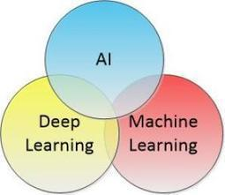 AI vs Deep Learning vs Machine Learning | dataInnovation | Scoop.it