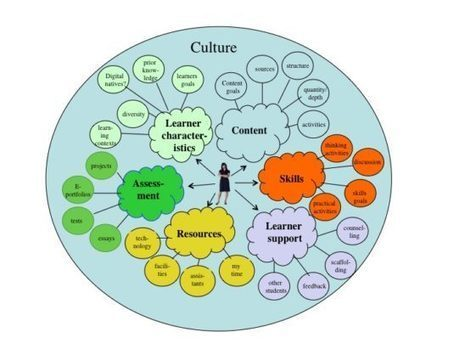 Culture and effective online learning environments | Tony Bates | Aprendizaje en línea | Scoop.it