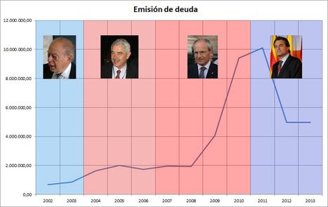 ¿De dónde viene la deuda de la Generalitat? ¿Del derroche? | catalonia | Scoop.it