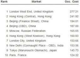 CBRE: London is World's Highest Priced Office Market | Commercial Property Executive | Real estate | Scoop.it