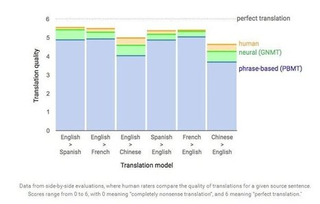 Google Says They Just Achieved A Huge Breakthrough In Machine Translation | Learning*Education*Technology | Scoop.it