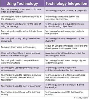 Tweet from @MattHarrisEdD | Technology for learning | Scoop.it