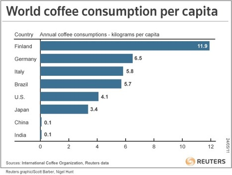 The Knowledge Effect | World Coffee Consumption - Graphic of the Day | Finland | Scoop.it