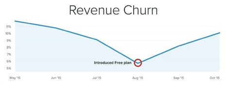SaaS Freemium: How to succeed and how to fail | Entrepreneurs | Scoop.it