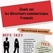 Infographie : Zoom sur les directeurs commerciaux français | ALTHESIA Conseil | Scoop.it
