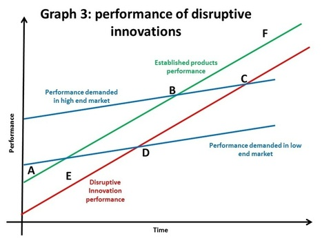 Anticipating disruptive innovation | The Innovation and Strategy Blog | Lean Startup Zen | Scoop.it