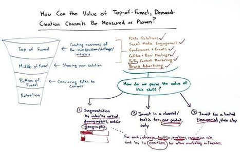 How Can the Value of Top-of-Funnel Channels be Measured | Content Marketing and Curation for Small Business | Scoop.it