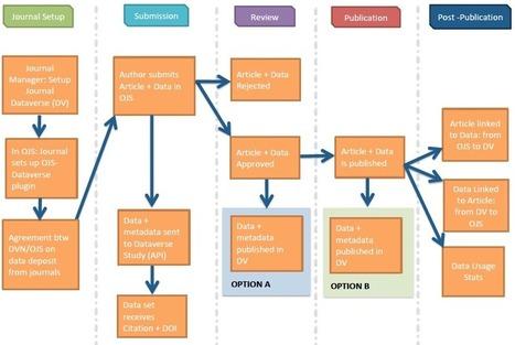 Intégration entre Open Journal Systems et Dataverse pour déposer les données de la recherche | SIVVA | Scoop.it