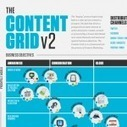 Top 5 Content Marketing and Social Media Infographics | visualizing social media | Scoop.it