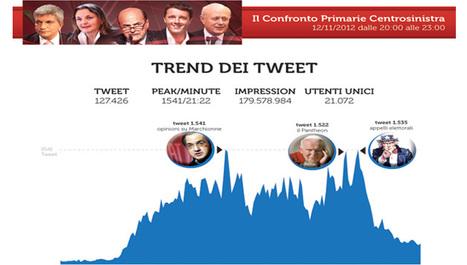 Record su Twitter per il confronto video per le Primarie del PD | InTime - Social Media Magazine | Scoop.it