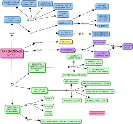Mapa mental sobre el aprendizaje móvil | Representando el conocimiento | Scoop.it