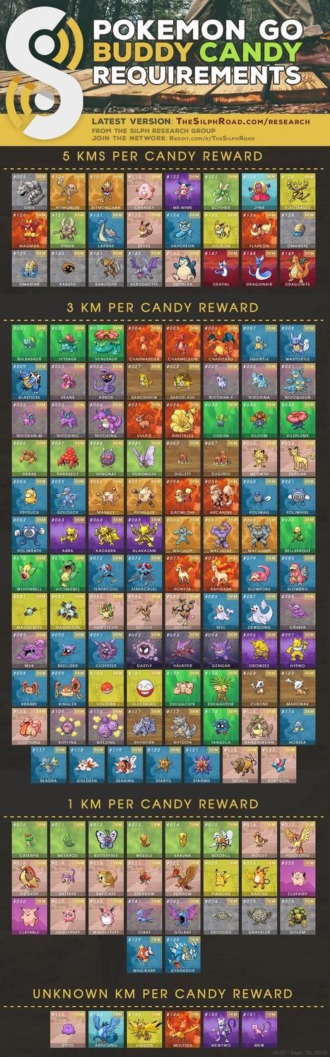 Pokémon Go : les Pokémon « copains » débarquent avec la nouvelle mise à jour | Geeks | Scoop.it