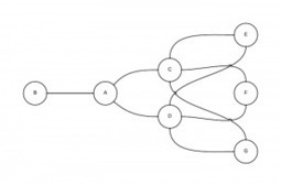 Game Theory and Network Effects in Open Source Software | Networks | Peer2Politics | Scoop.it