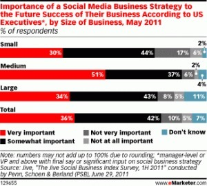 3 Reasons Why a Social Media Marketing Strategy is Absent from Most Companies | crowdshifter | Be Social On Media For Best Marketing ! | Scoop.it