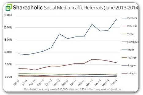 Facebook still drives the most traffic to brand websites, data show | Communication Advisory | Scoop.it