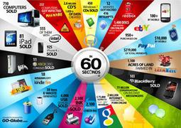 Infographie : Le Web en 60 sec ! Vol 2   My Community Manager   E-Réputation des marques et des personnes : mode d'emploi   Scoop.it