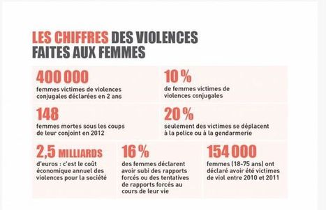 Le plan de lutte contre les violences faites aux femmes est-il assez ambitieux ?   Non aux discriminations   Scoop.it