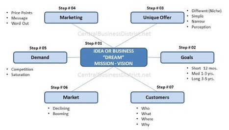 Business Planning and Promotion: How to Write a Business Plan Best Advice | Business Planning and Online Promotion | Scoop.it