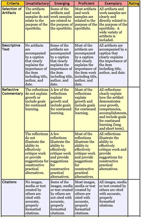 Excellent Rubric for Using Digital Portfolios in Class ~ Educational Technology and Mobile Learning | Articles | Scoop.it