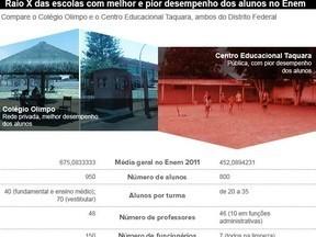 Pior e melhor escola do Enem no DF divergem sobre uso de tecnologia - Globo.com   Português Educação   Scoop.it