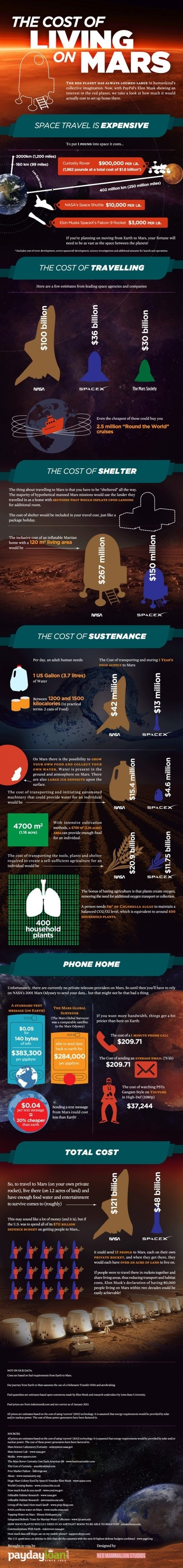 Infographic: The Cost of Living on Mars | Interesting thoughts | Scoop.it