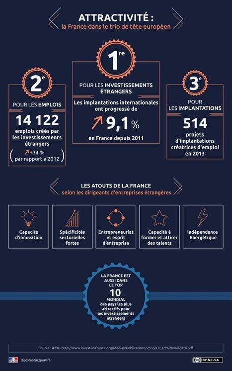 Infographie - Attractivité en Europe: La France dans le trio de tête | Infographies divers et variées.... | Scoop.it