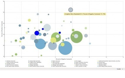 March Madness | SmartData Collective | Jugar con datos | Scoop.it