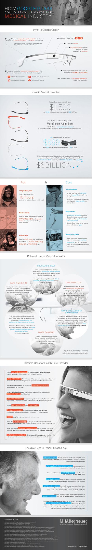 Cómo Google Glass revolucionará la medicina - Infografía   TICbeat   La WEB 2.0 y la medicina.   Scoop.it