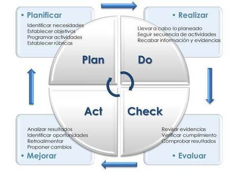 EVALUACIÓN EDUCATIVA. Como Proceso de Mejora Continua para la Calidad Educativa | Evaluación | Scoop.it