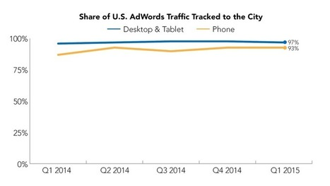 Google's Steady Gains In Paid Search Location Tracking A Win-Win | Digital Marketing | Scoop.it