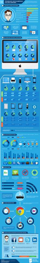 Tecnología usada en los campus de universidades estadounidenses #infografia #infographic #education   El rincón de mferna   Scoop.it