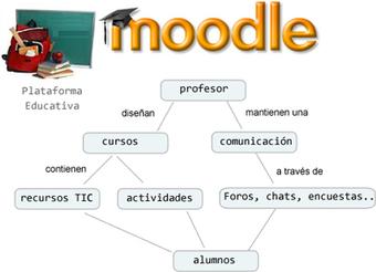 Moodle: La herramienta de enseñanza más usada en el mundo | Artículos | Noticias | Fundamentos, Innovación y Estrategias para el Aprendizaje | Scoop.it