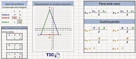 Matemáticas con Tecnología: Analytic Geometry with Excel (Part 3). | MatNet | Scoop.it