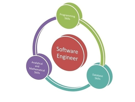 What skills I should have to become a software engineer | We Are Here To Remove Your Confusion | Scoop.it