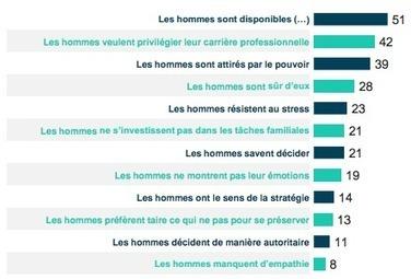 Les stéréotypes sur les femmes les plus courants en entreprise - Capital.fr | Journée de la Femme | Scoop.it
