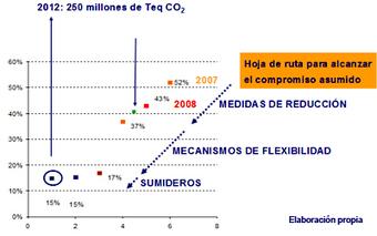 Marco Internacional: Protocolo de Kyoto - Ecología y Desarrollo | Economía ambiental | Scoop.it