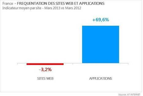 Le trafic web continue de croitre, mais uniquement sur mobile | Le Marketing Mobile - vu par Unitag | Scoop.it
