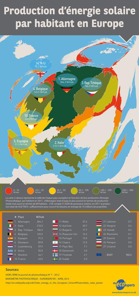 Quel est le pays le plus vert en europe ? [Infographie] | panneaux solaires & ecologie | Scoop.it