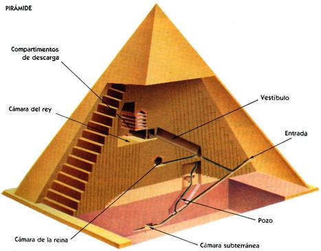 piramide+(1).jpg (1405x1103 pixels) | Arte del Antiguo Egipto. | Scoop.it