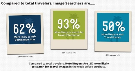 Pinterest And Travel: A Match Made In Social Media Heaven | ecommerce digital marketing seo big data home automation Quantified Self | Scoop.it