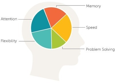 Improve your Brain Health - Lumosity | Brain Everything | Scoop.it