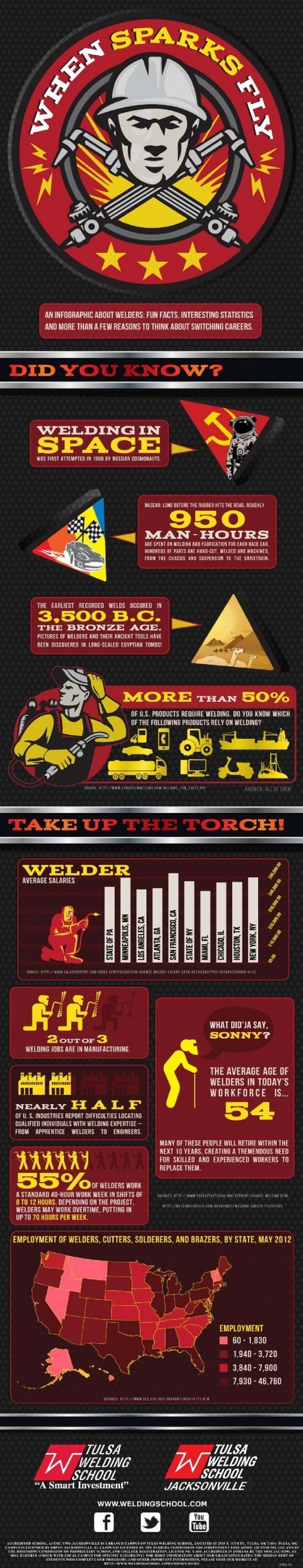 Welding Fun Facts & Statistics to Make You Switch Your Career | Direct Axis Creative, LLC | Scoop.it
