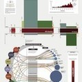 DensityDesign   Research   visual data   Scoop.it