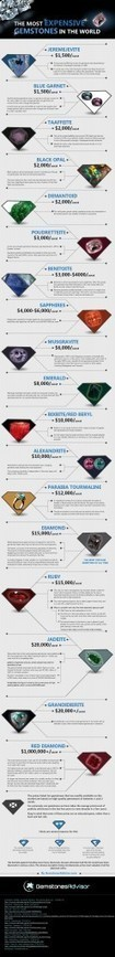 The Most Expensive Gemstones in the World – With Infographic! | Jewellery - news, stories | Scoop.it