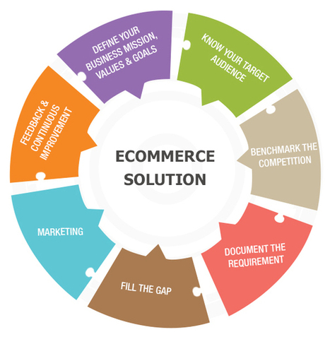7 tips to making your ecommerce solution an unparalleled success | Tech And Gadget News | Scoop.it